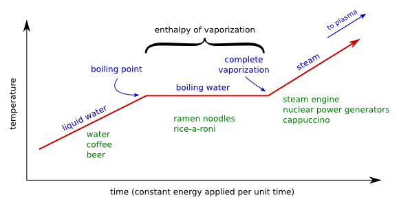 measuring the enthalpy of vapourisation of